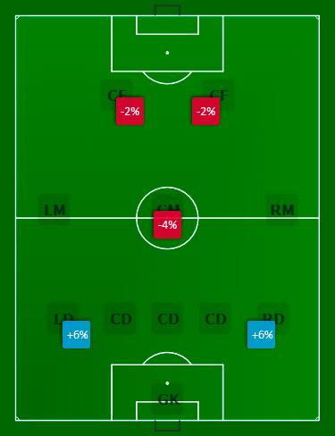5-3-2 (defensive)